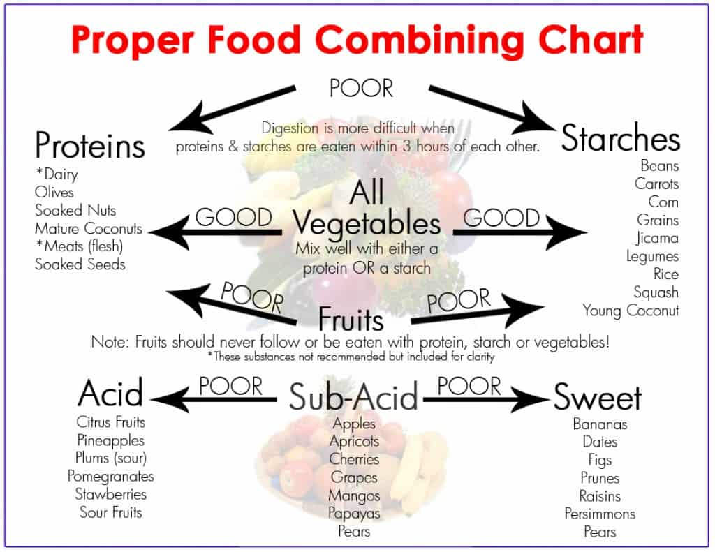 food_combining_chart