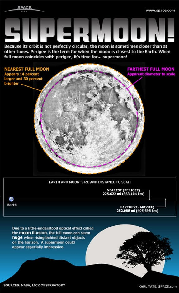 Supermoons can appear 30 percent brighter and up to 14 percent larger than typical full moons.