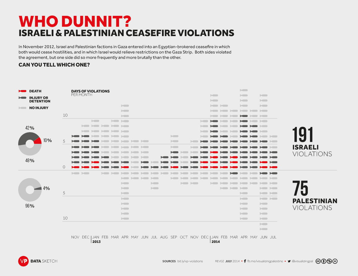 vp-ceasefireviolations-datasketch-rev02-20140805