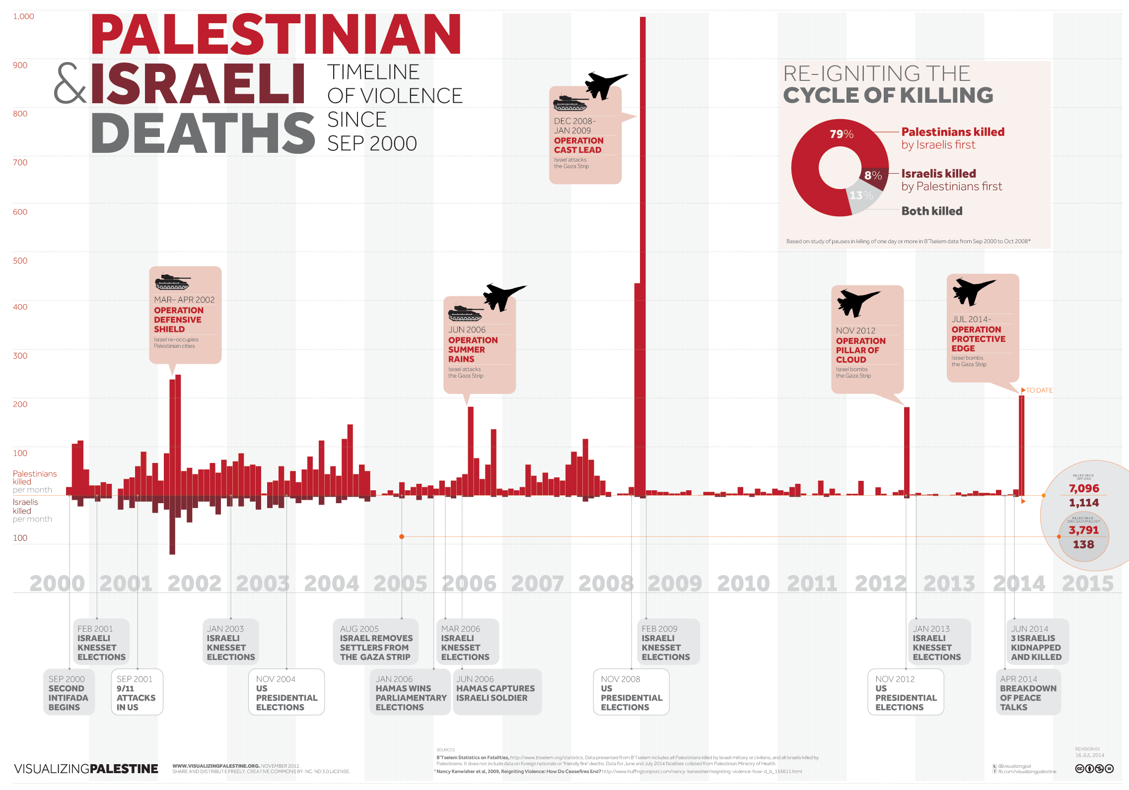 vp-timeline-of-violence-en-rev01-20140716