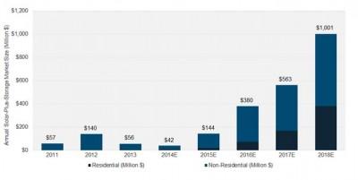 Solar Storage Market size