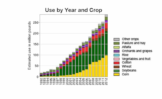The use of glyphosate weed killers has dramatically increased since the introduction of GMOs engineered to be resistant to it.  Credit: USGS