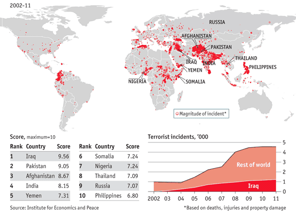 A chart from The Economist shows how The War On Terror has increased terrorism. Source: orworldindata.org